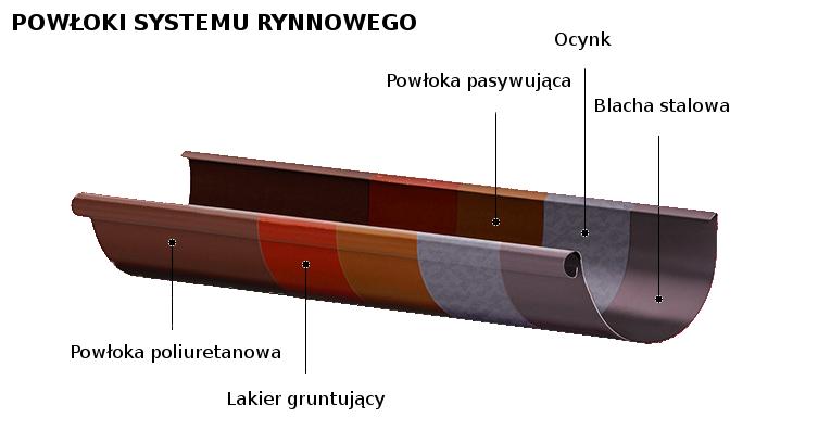 powloki systemu orino2